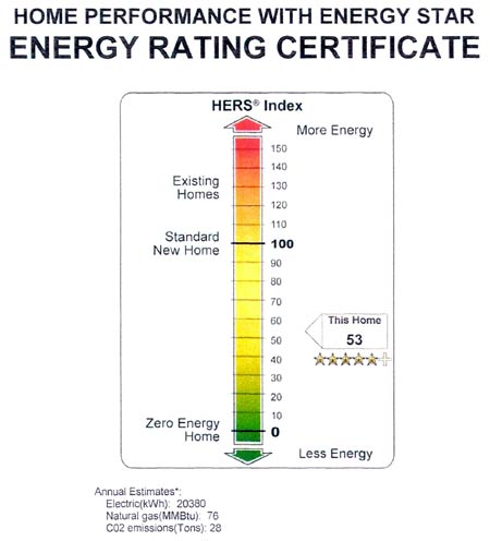 Hultin Household Energy Star Rating Certificate